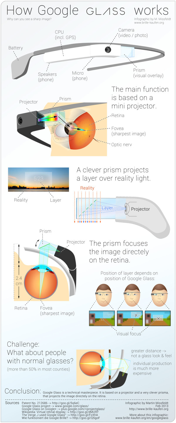 google-glass-nasil-calisir-infographic